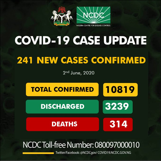 ncdc-confirms-241-news-cases-of-covid-19-totaling-10819