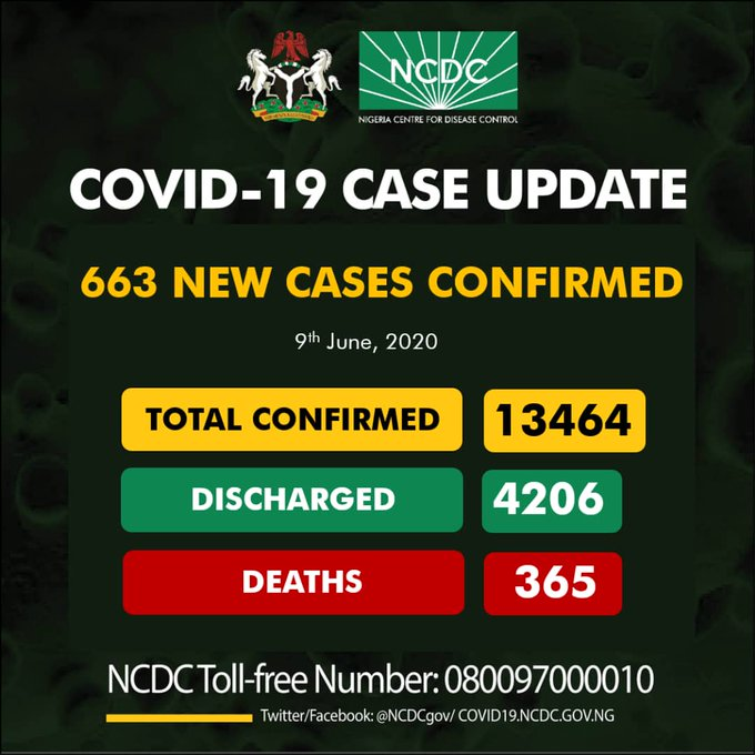 covid-19-cases-of-pandemic-now-on-the-increase-total-of-663-confirmed-yesterday